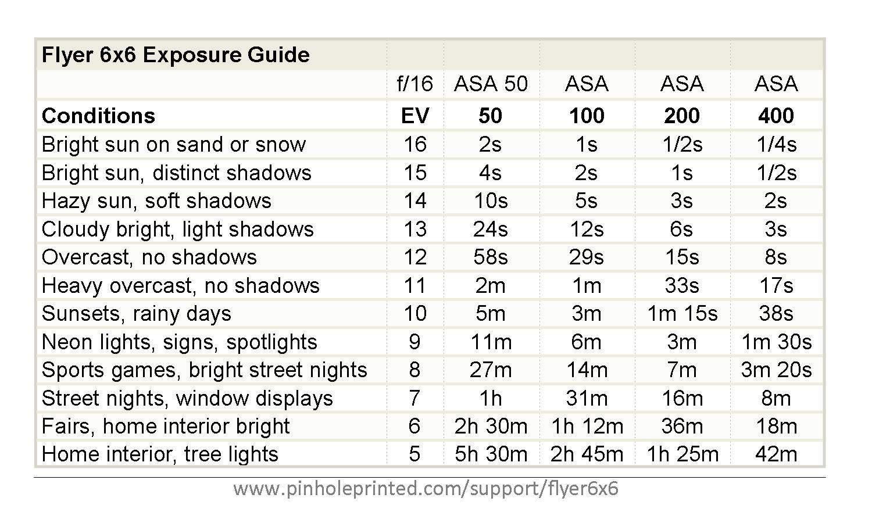 Flyer 6x6 Exposure Table